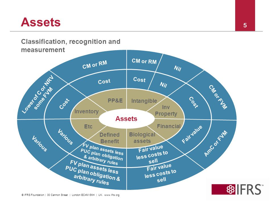 Assets Classification, recognition and measurement Assets 5 5 CM or RM