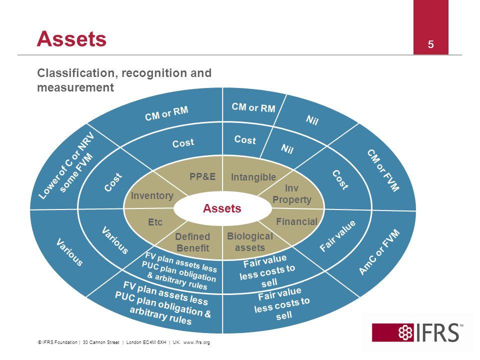 Assets Classification, recognition and measurement Assets 5 5 CM or RM