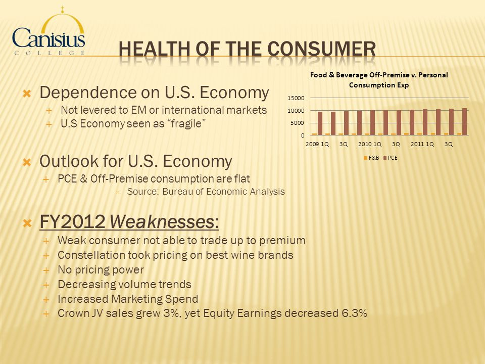 Health of the Consumer FY2012 Weaknesses: Dependence on U.S. Economy