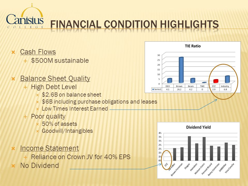 Financial Condition Highlights