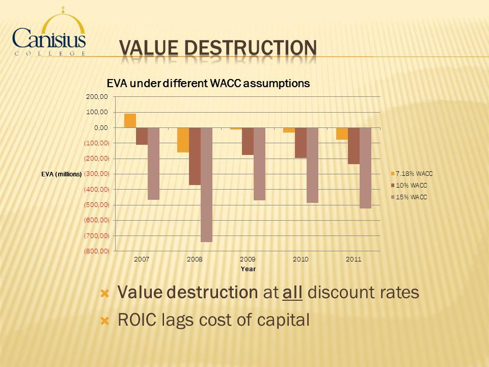 Value Destruction Value destruction at all discount rates