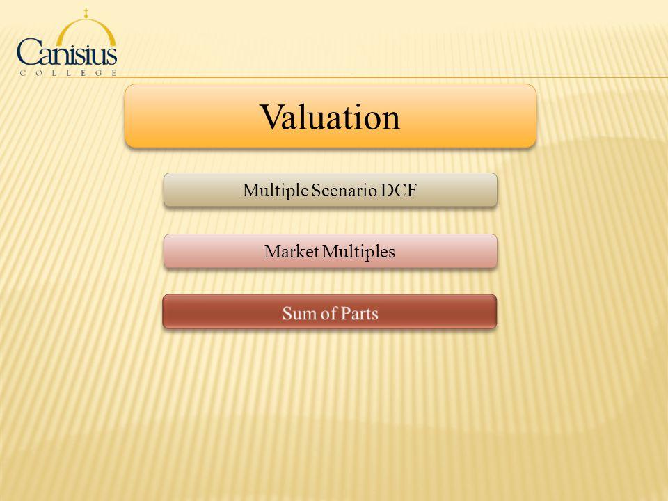 Valuation Multiple Scenario DCF Market Multiples Sum of Parts