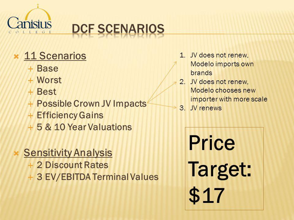 Price Target: $17 DCF Scenarios 11 Scenarios Sensitivity Analysis Base