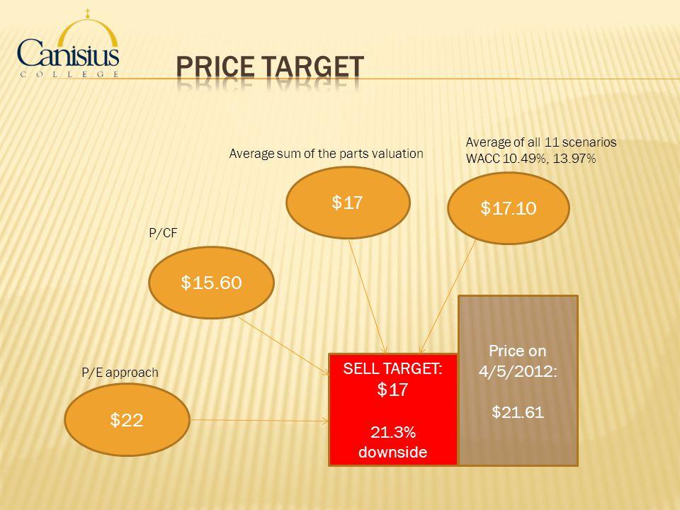 Price Target $17 $17.10 $15.60 $17 $22 Price on 4/5/2012: $21.61