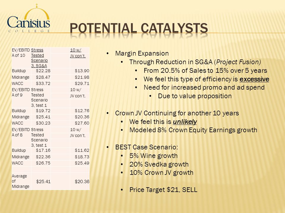 potential catalysts Margin Expansion