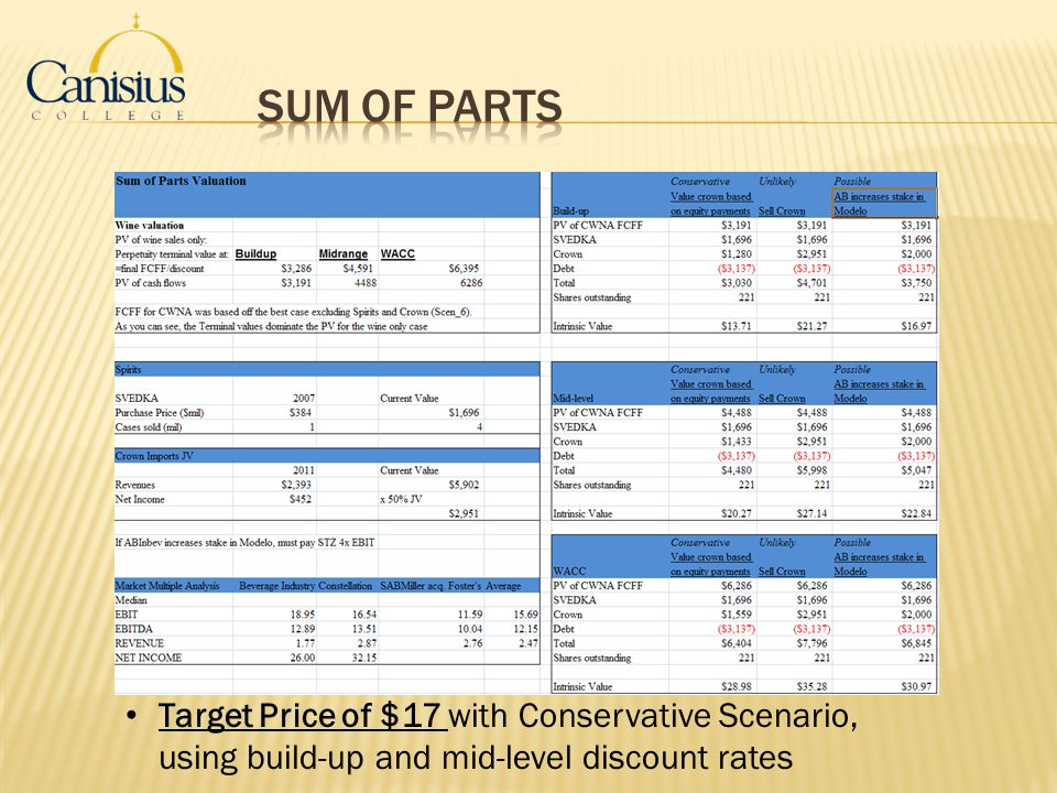 Sum of Parts Target Price of $17 with Conservative Scenario, using build-up and mid-level discount rates.