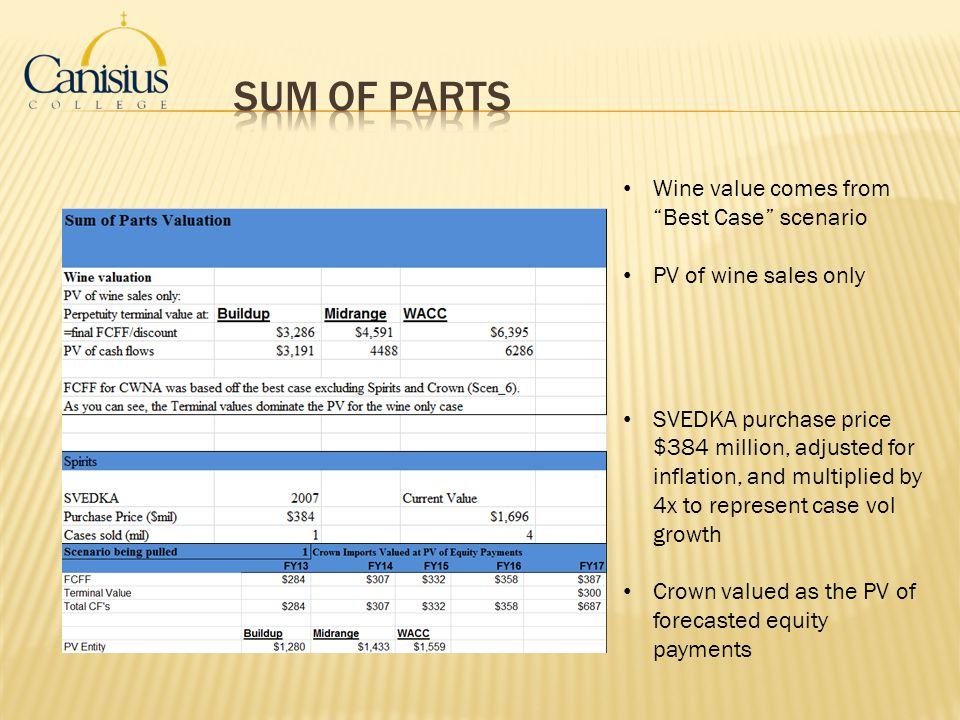 Sum of Parts Wine value comes from Best Case scenario