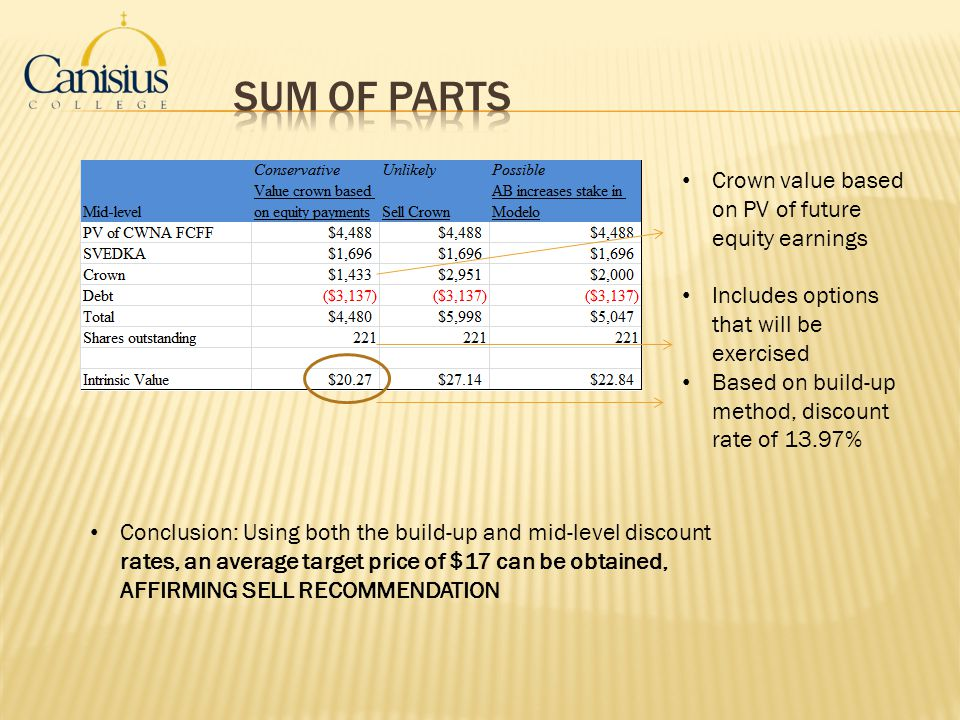 Sum of Parts Crown value based on PV of future equity earnings