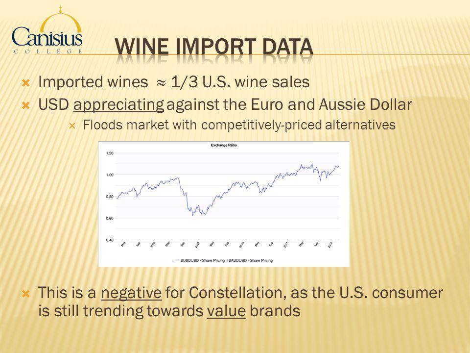 Wine Import Data Imported wines ≈ 1/3 U.S. wine sales