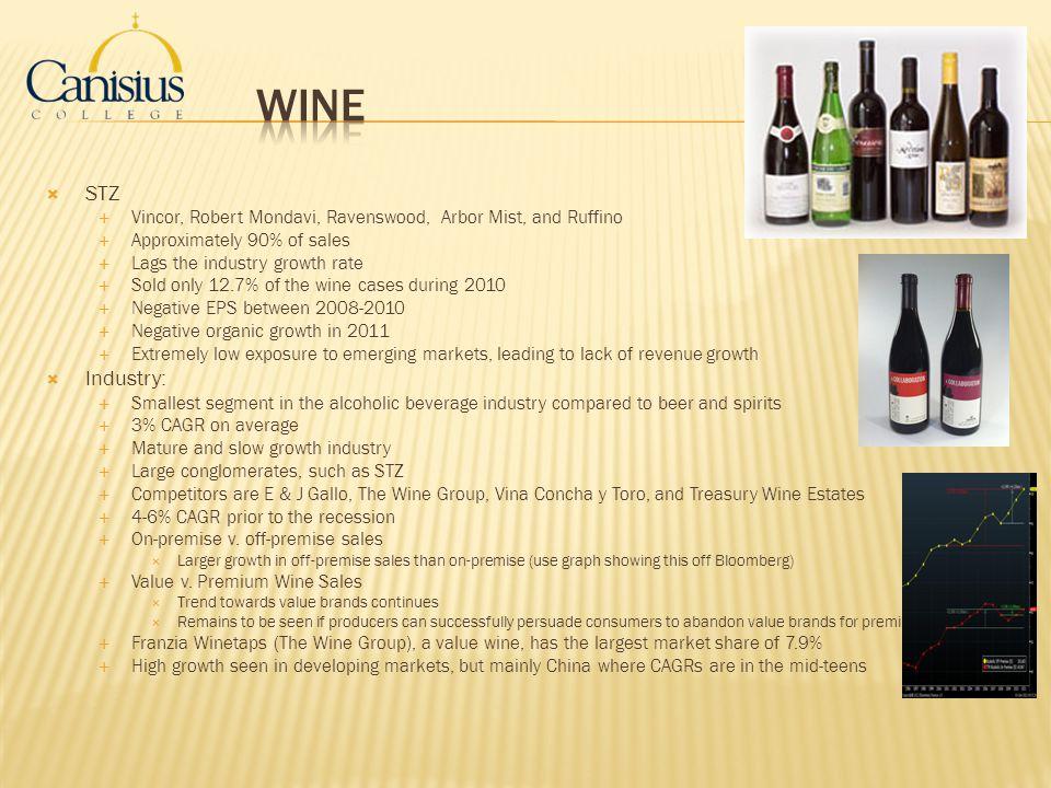 Wine STZ. Vincor, Robert Mondavi, Ravenswood, Arbor Mist, and Ruffino. Approximately 90% of sales.