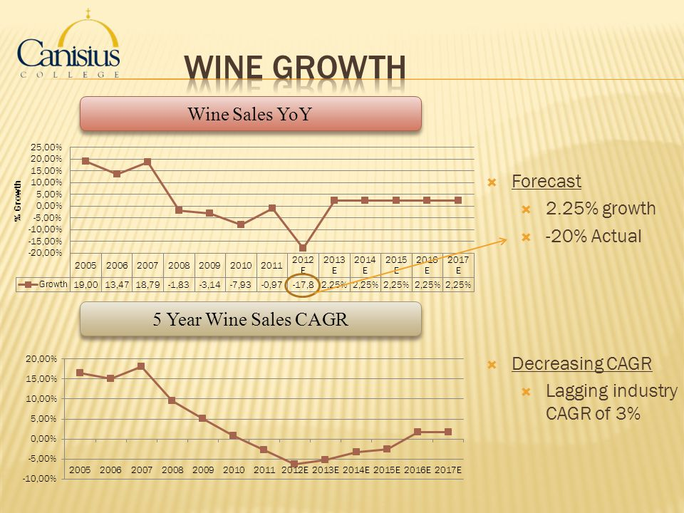 Wine Growth Wine Sales YoY Forecast 2.25% growth -20% Actual