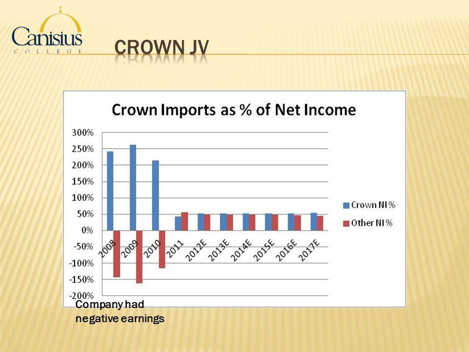 Crown JV Company had negative earnings