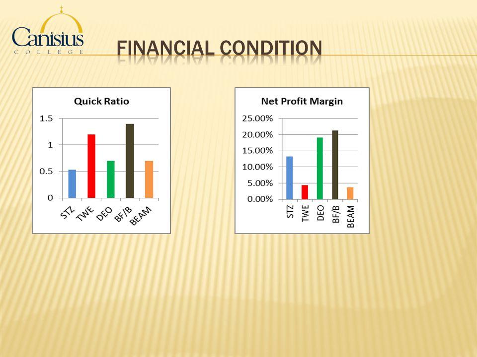 Financial Condition