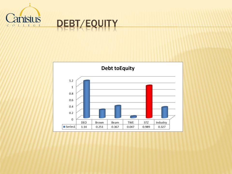 Debt/Equity