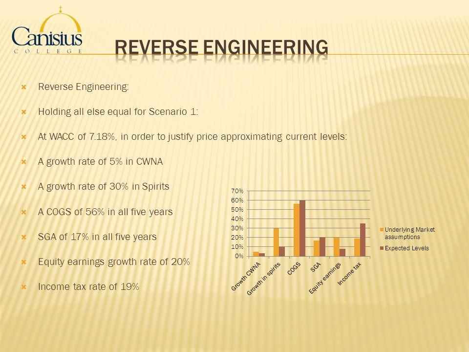 Reverse Engineering Reverse Engineering: