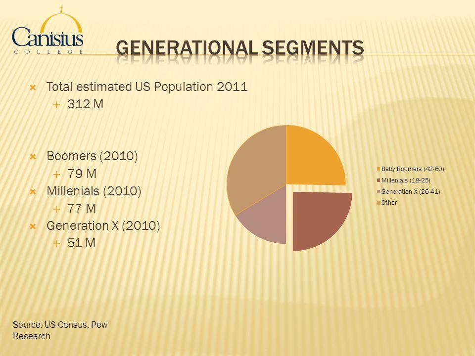 Generational Segments