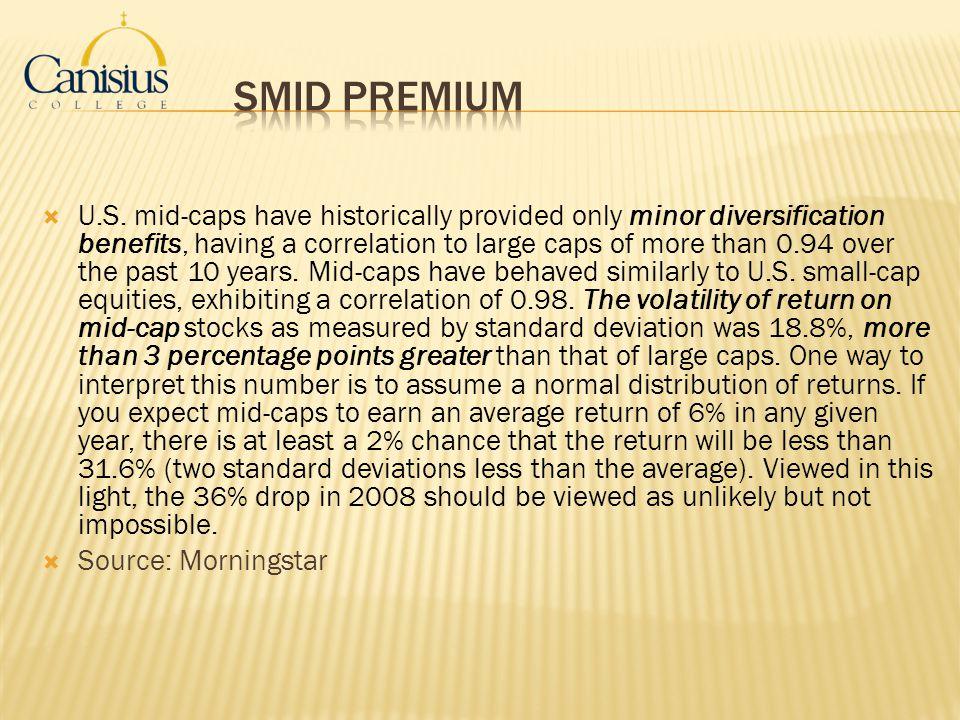 SMID Premium