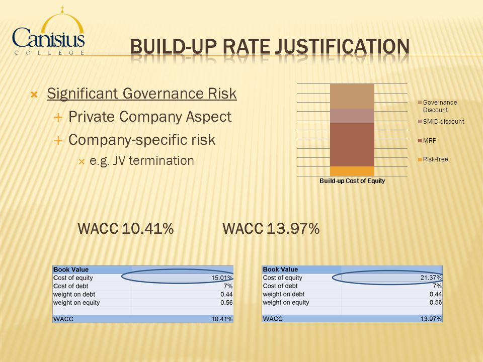 Build-up Rate Justification