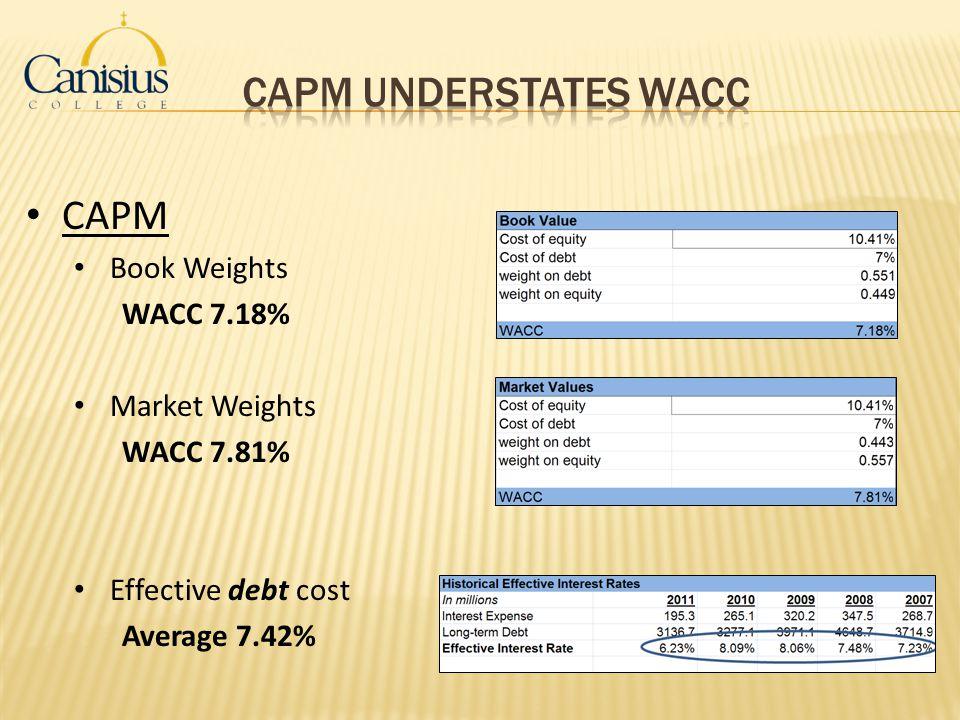 CAPM Understates WACC CAPM Book Weights WACC 7.18% Market Weights