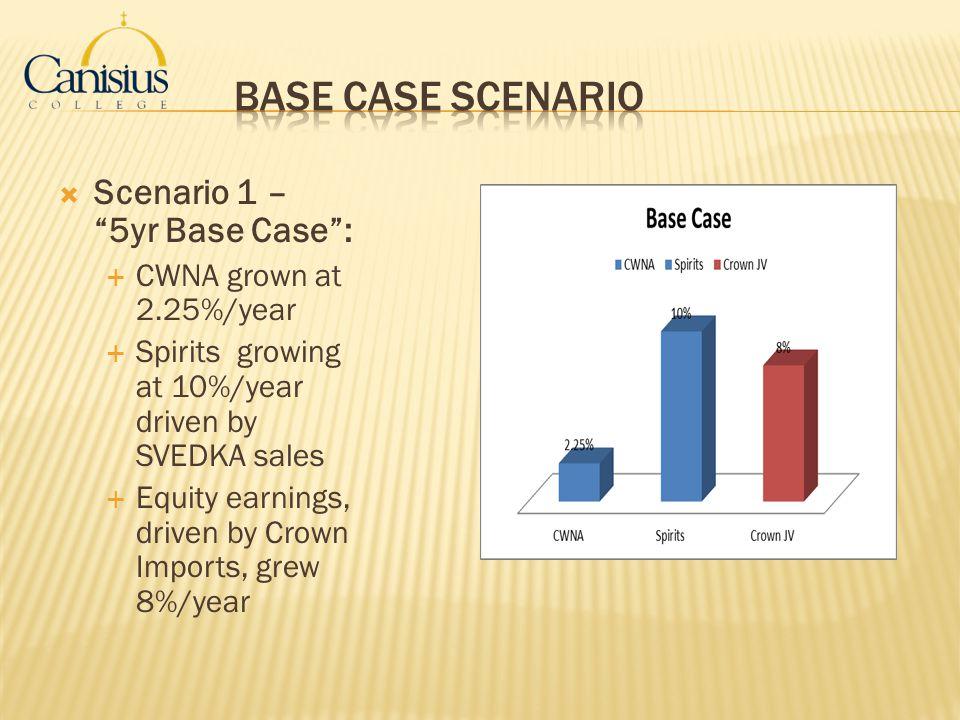 Base Case Scenario Scenario 1 – 5yr Base Case :