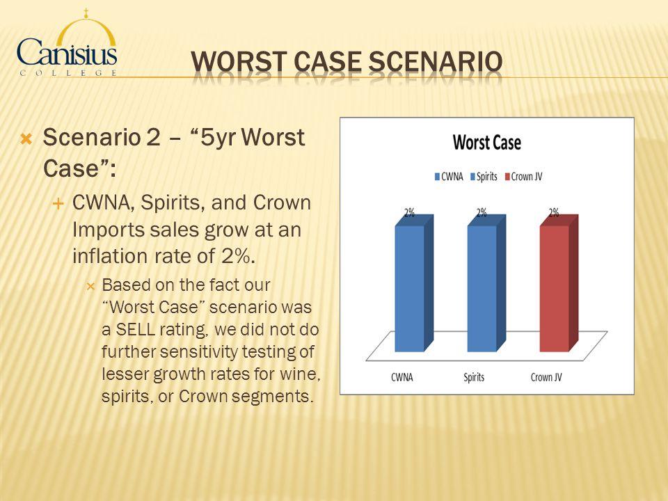 Worst Case Scenario Scenario 2 – 5yr Worst Case :