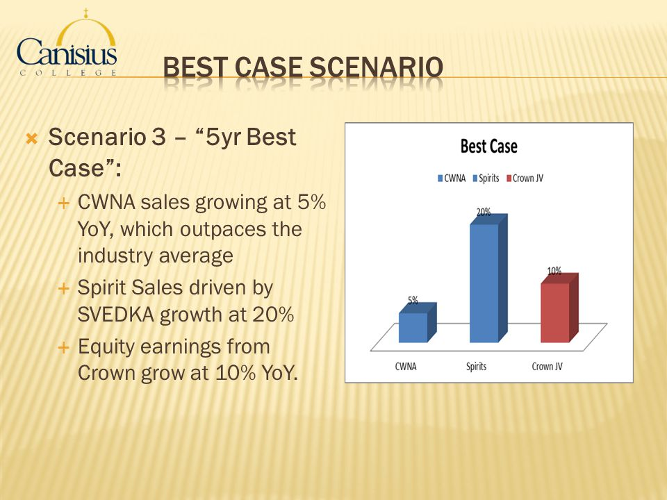 Best Case Scenario Scenario 3 – 5yr Best Case :