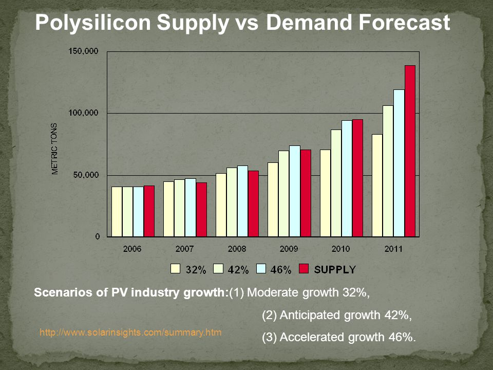 Polysilicon Supply vs Demand Forecast