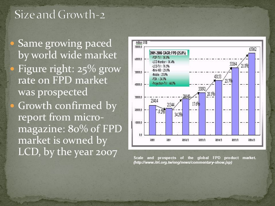 Size and Growth-2 Same growing paced by world wide market