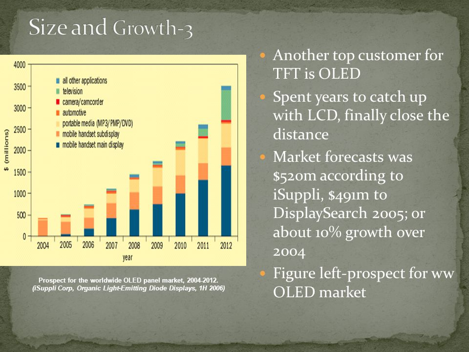 Size and Growth-3 Another top customer for TFT is OLED