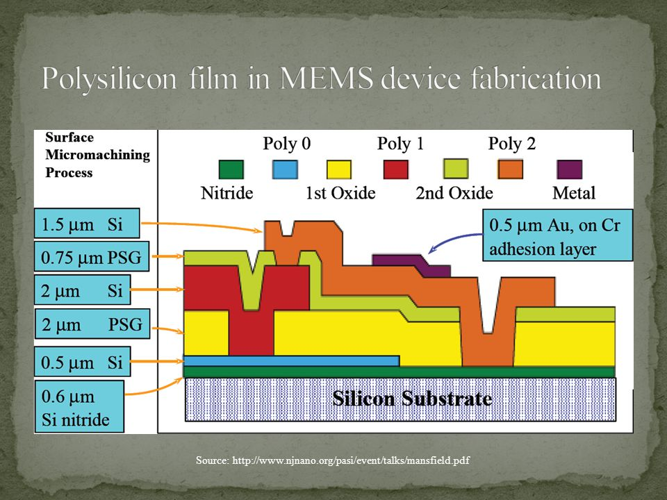 Polysilicon film in MEMS device fabrication