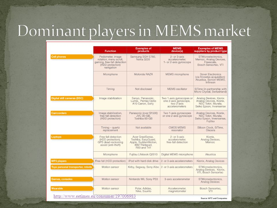 Dominant players in MEMS market
