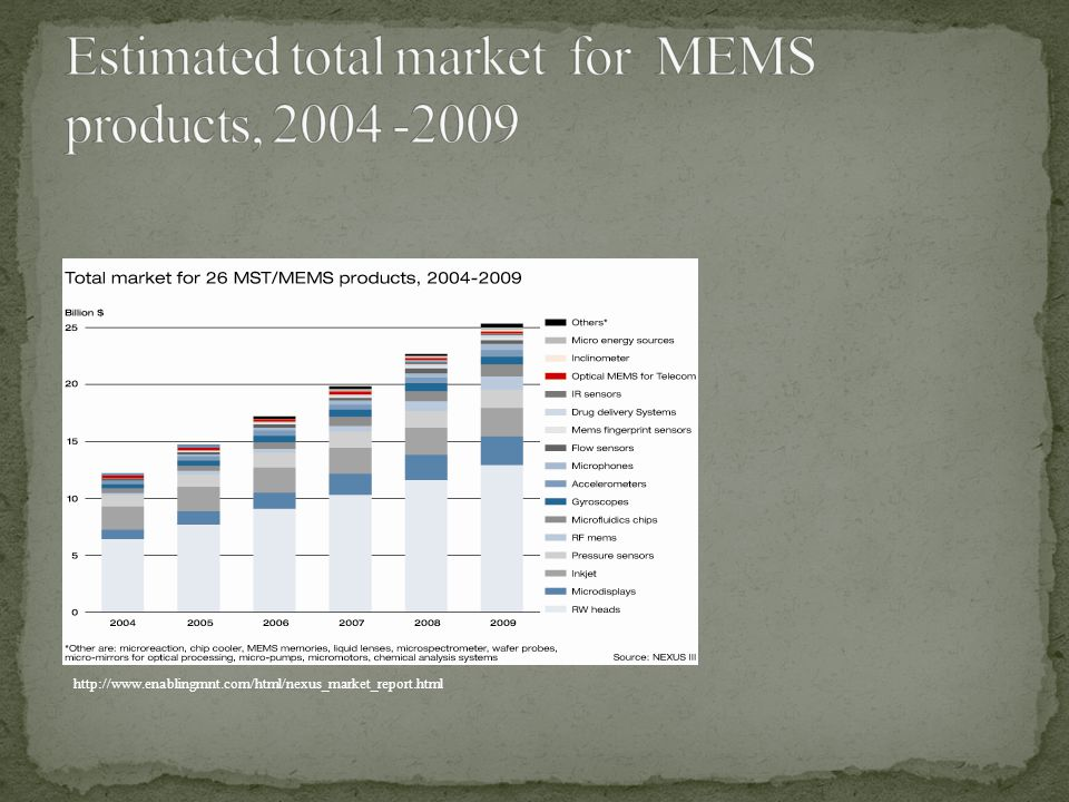 Estimated total market for MEMS products, 2004 -2009