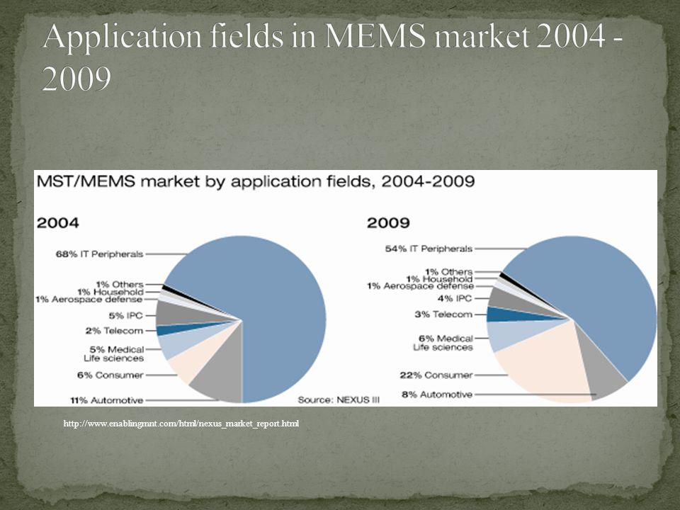Application fields in MEMS market 2004 - 2009