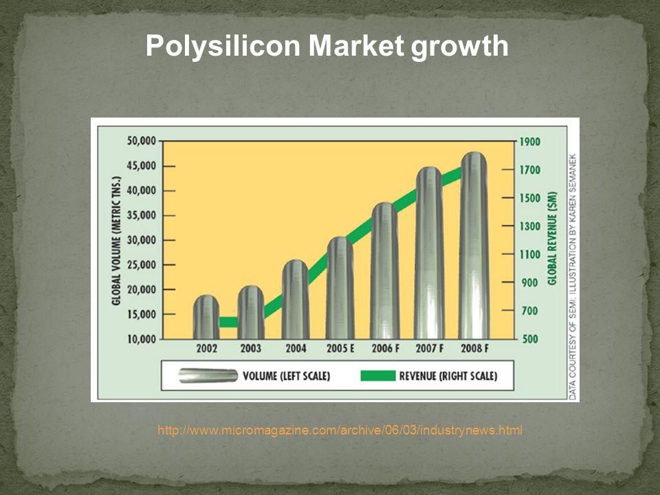 Polysilicon Market growth