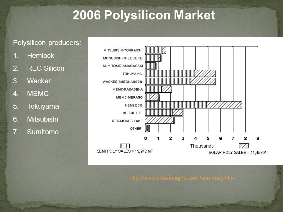 2006 Polysilicon Market Polysilicon producers: Hemlock REC Silicon