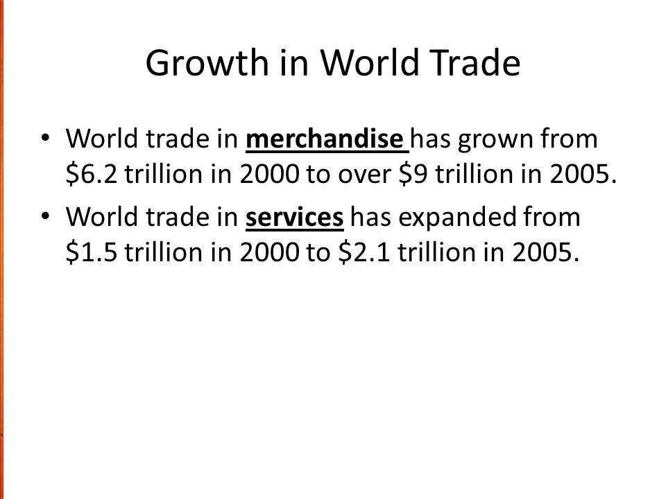 Growth in World Trade World trade in merchandise has grown from $6.2 trillion in 2000 to over $9 trillion in 2005.