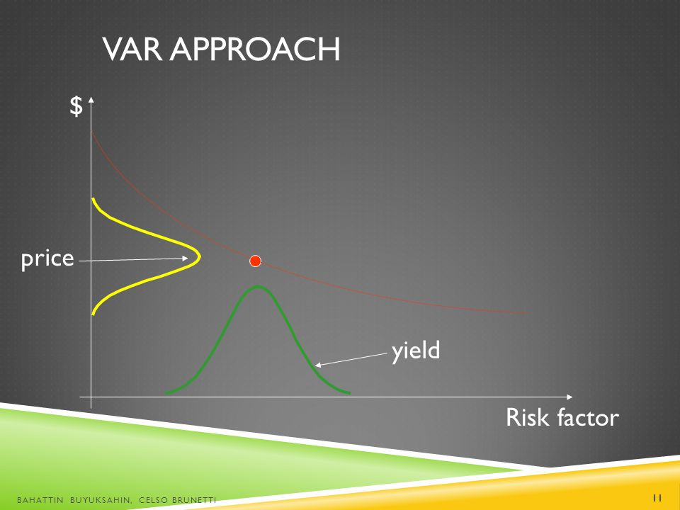VaR approach $ price yield Risk factor