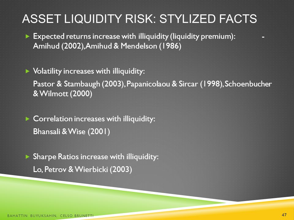 Asset liquidity risk: Stylized facts