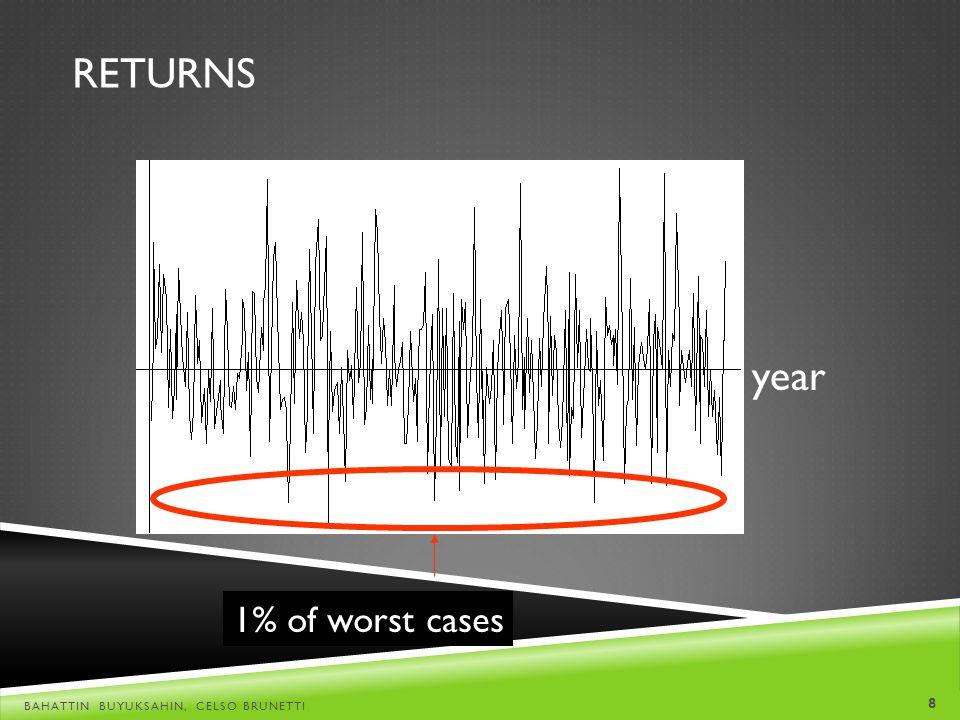 Returns year 1% of worst cases Bahattin Buyuksahin, Celso Brunetti