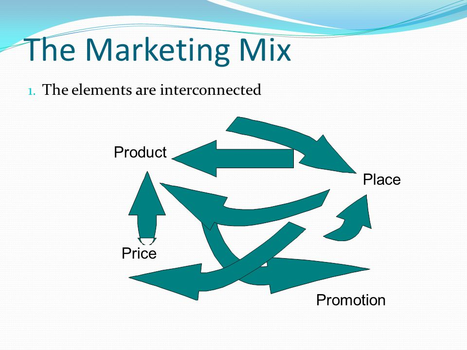 The Marketing Mix The elements are interconnected Product Place Price