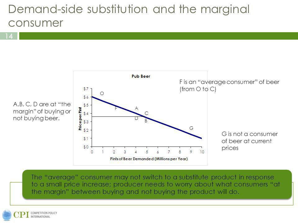 Demand-side substitution and the marginal consumer