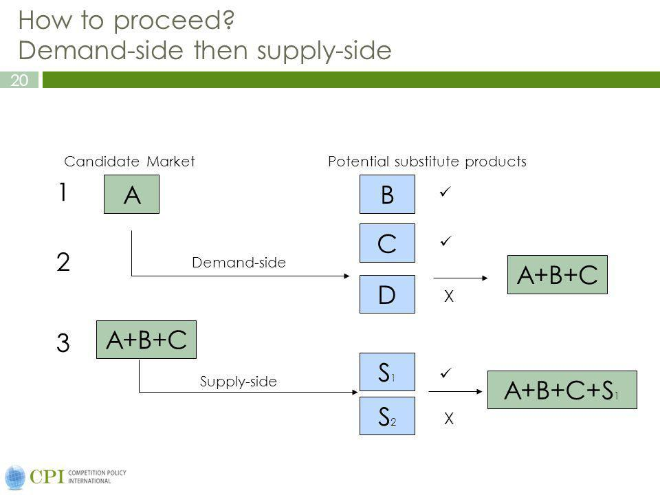 How to proceed Demand-side then supply-side
