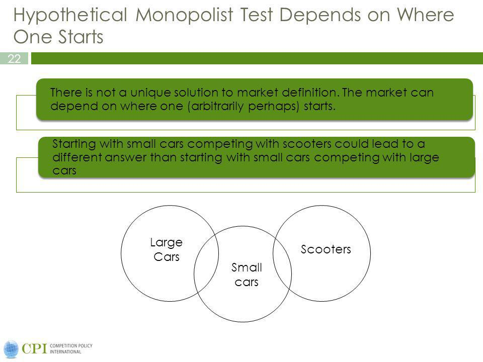 Hypothetical Monopolist Test Depends on Where One Starts