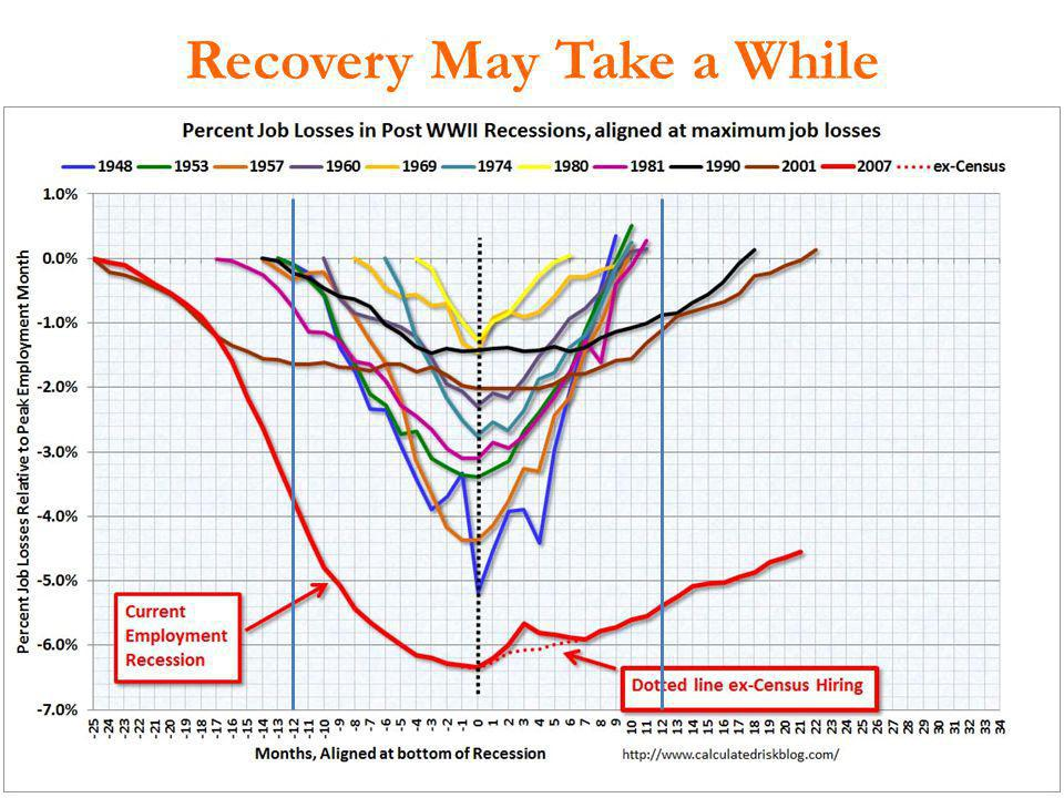 Recovery May Take a While