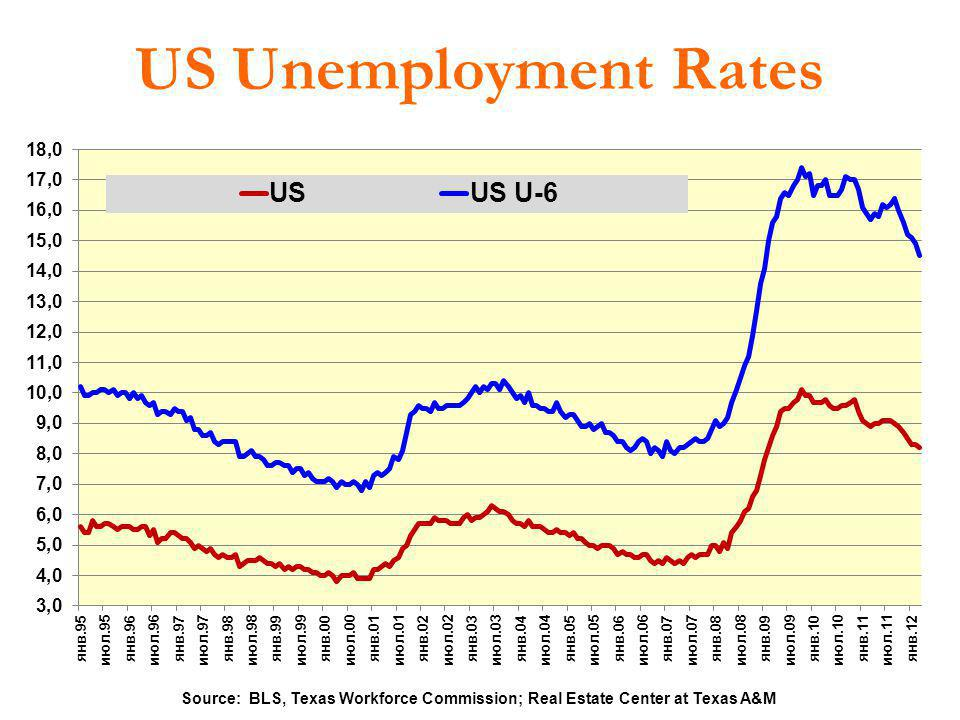 US Unemployment Rates Source: BLS, Texas Workforce Commission; Real Estate Center at Texas A&M