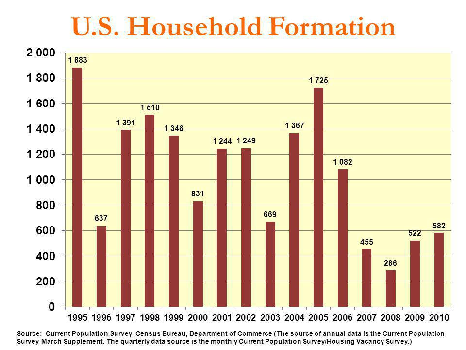 U.S. Household Formation