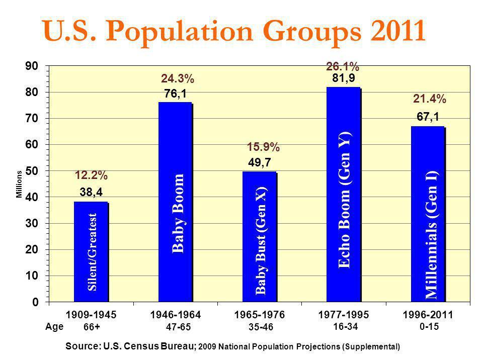 U.S. Population Groups 2011 Echo Boom (Gen Y) Baby Boom