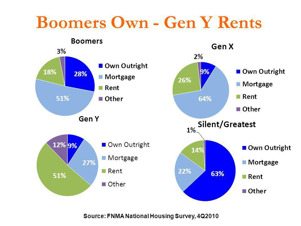 Boomers Own - Gen Y Rents
