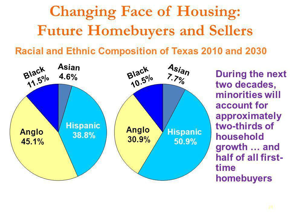 Changing Face of Housing: Future Homebuyers and Sellers