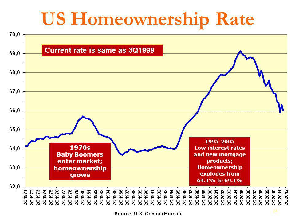 Baby Boomers enter market;